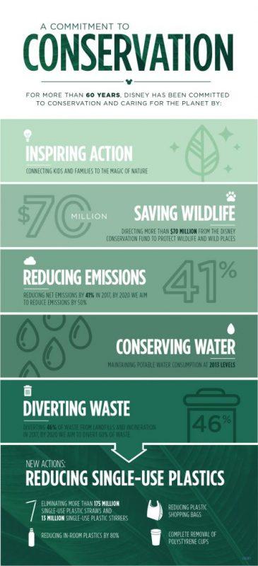 Disney e o meio ambiente